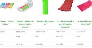 Luftmatratze Wasser - Die beliebtesten Modelle in einer Vergleichstabelle